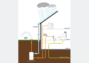 Rain recycling solutions ... partially underground.