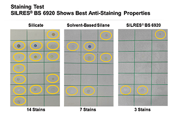 Stain test showing the effectiveness of Silres BS 6920 protection: three concrete plates impregnated with silicate (left), silane (centre) and Silres BS 6920 (right) were wetted with red wine, cola, coffee, mustard, ketchup and other staining substances.