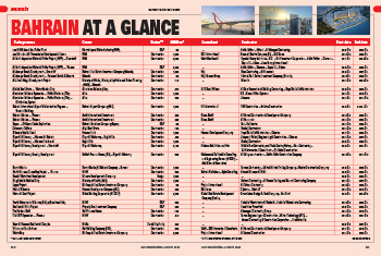 Link for Bahrain projects at a glance
