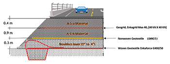 Figure 1: Bonar Natpet's design involves the use of three layers of geosynthetic material.
