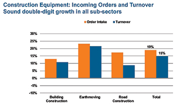 Orders and turnover for German construction equipment for 2017 (compared with 2016).