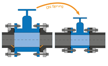 Figure 5: Smaller valve through use of special flange or VP flange.
