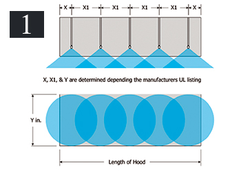 Overlapping of full-flood protection. This provides protection across the length of the hood, regardless of equipment type with a few exceptions.
