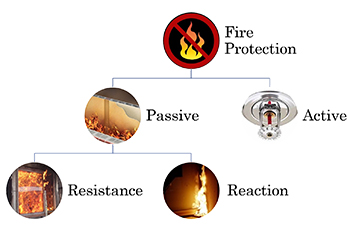The two types of fire protection methods.