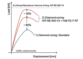 Figure 1: Load displacement curves of different mortar systems installed in diamond cored drilled holes.
