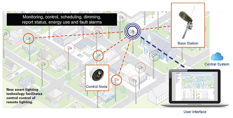 New smart lighting technology facilitates central control of remote lighting.